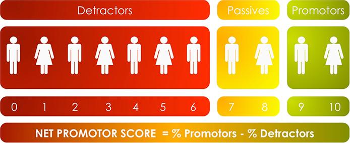 co creatie co creation marktonderzoek market research nps score dutchcocreation